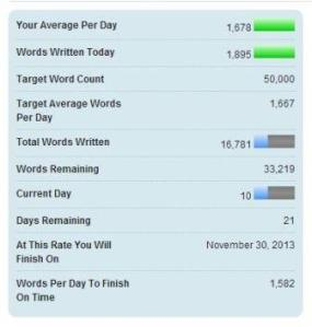 My current NaNoWriMo stats
